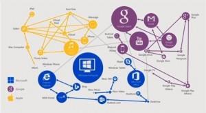 Teknolojice-Appleoogle